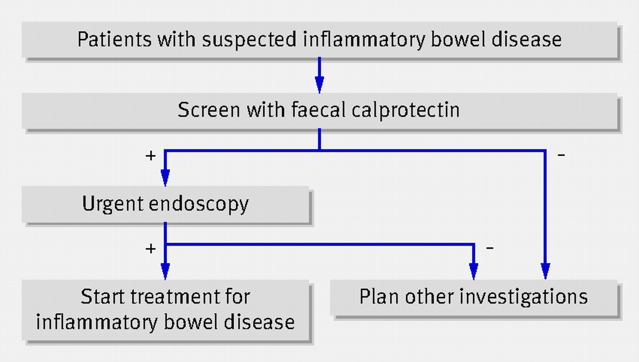 Faecal Calprotectin For Screening Of Patients With