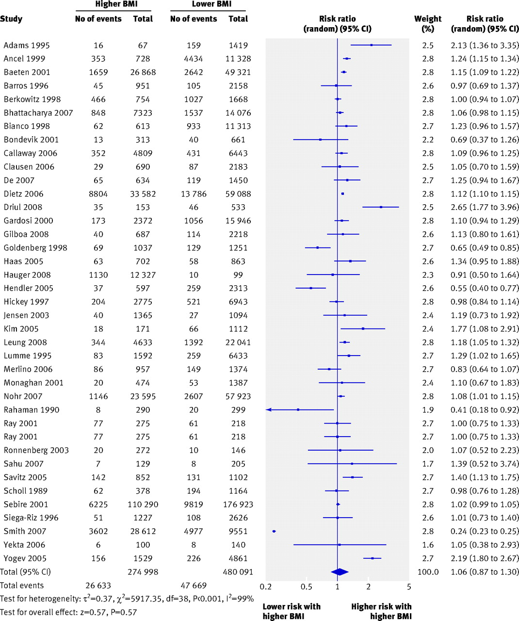 Overweight and obesity in mothers and risk of preterm birth and preterm birth before 37 weeks in overweight and obese women compared with women of normal weight in cohort studies bmibody mass index download figure ccuart Choice Image