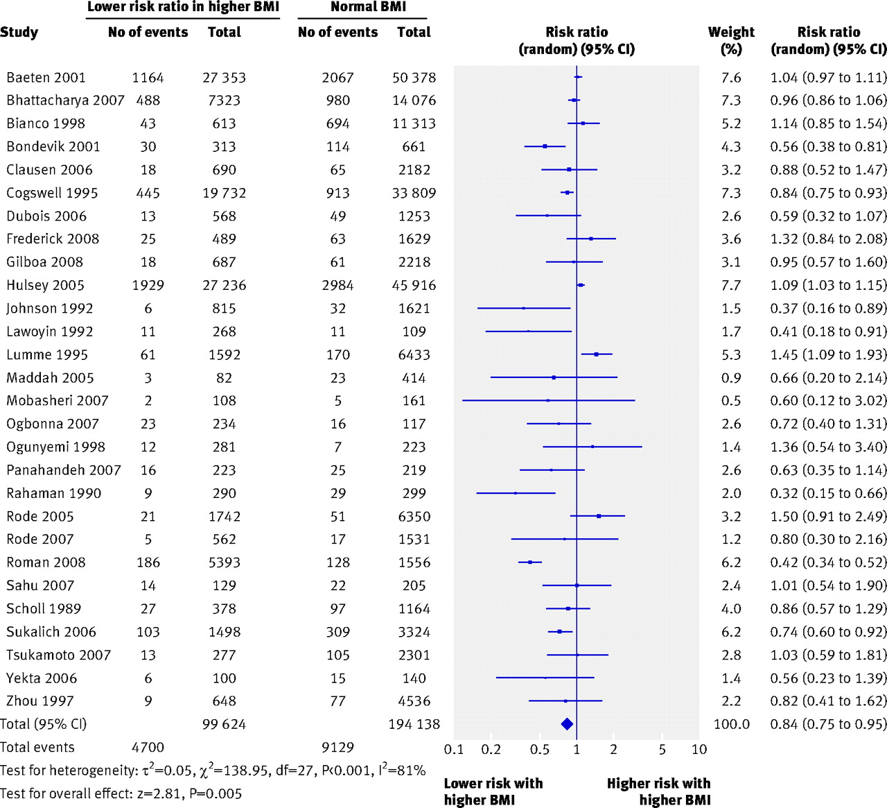 Overweight And Obesity In Mothers And Risk Of Preterm Birth And Low