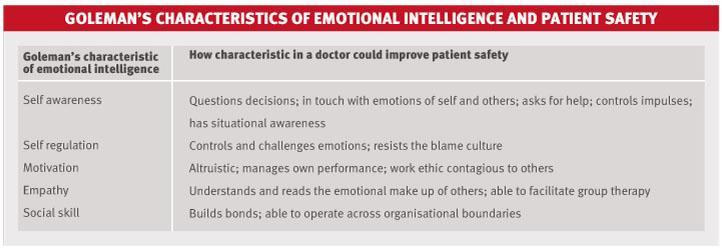 Emotional intelligence | The BMJ