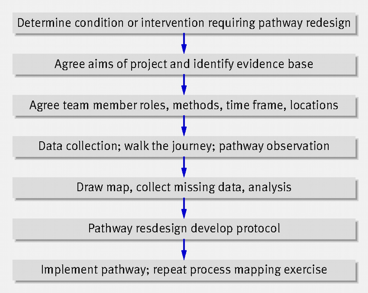 Process Mapping The Patient Journey An Introduction The BMJ - How to draw a process map