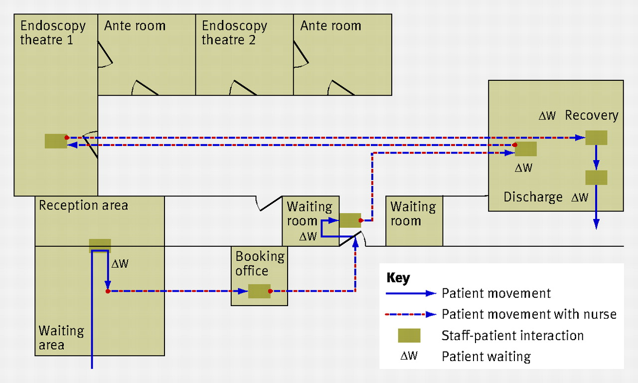 Process Mapping The Patient Journey An Introduction Bmj Flow Diagram Office 2010 Fig 3 Workflow Of Current State Endoscopy Pathway