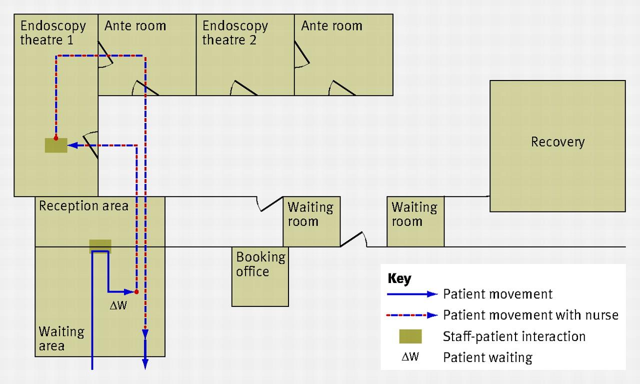hospital management system flow diagram