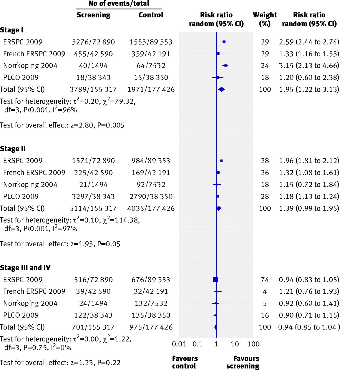 an analysis of prostate cancer in men Planned subgroup analysis and calo-re taxonomy for behaviour change   finally, despite the potential health benefits for men with prostate cancer, few.