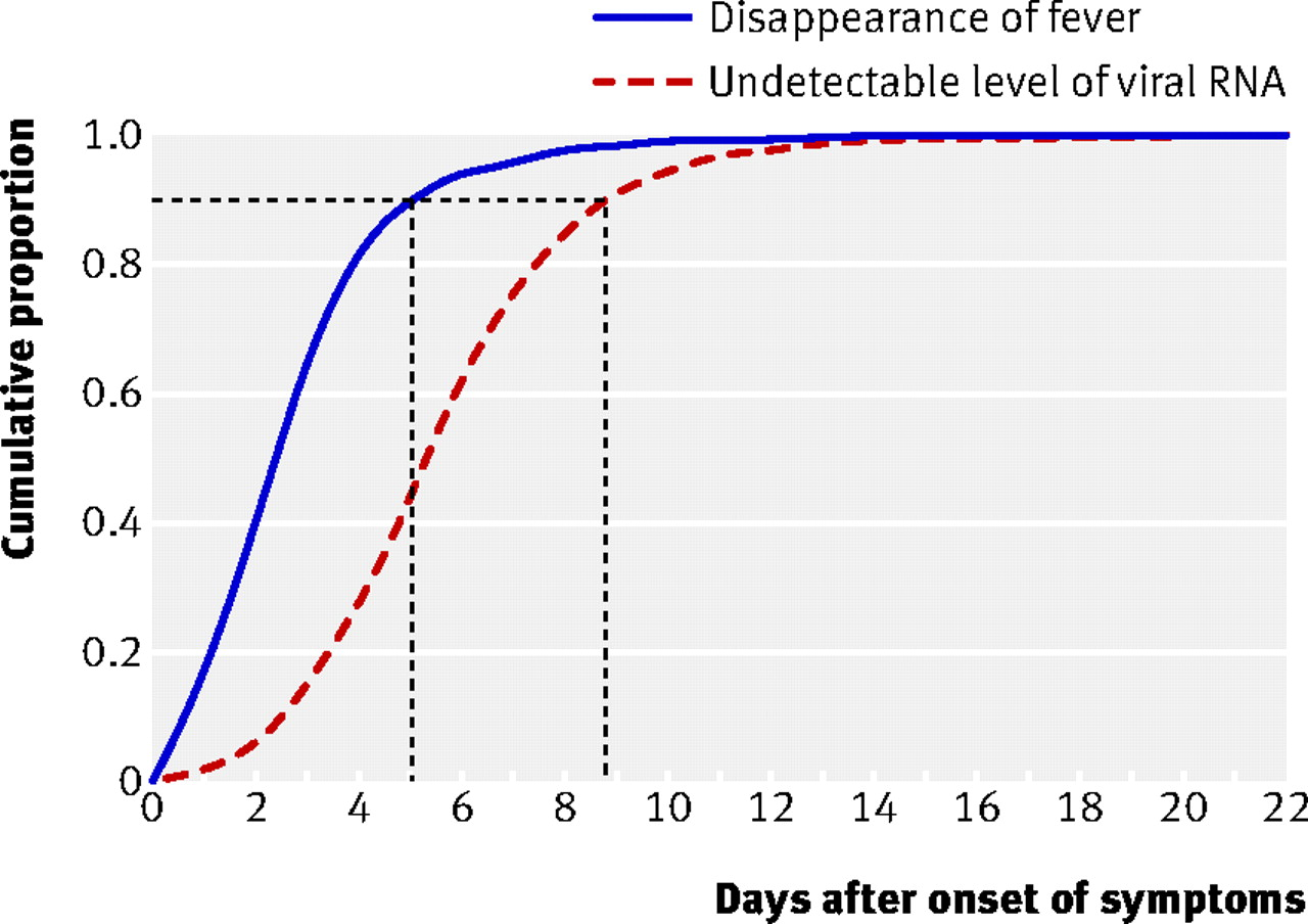 Effectiveness Of Oseltamivir On Disease Progression And