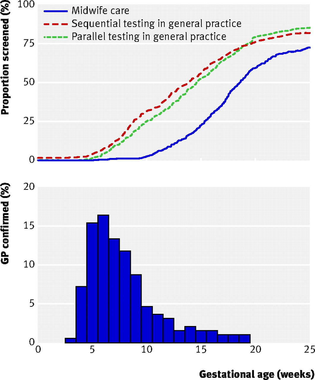 Movies Essay Fig  Proportion Of Women Screened By Gestational Age According To  Intervention Group Upper Panel And Distribution Of Pregnancy Confirmation  Visits To  Lord Of The Flies Essay Questions also Essays On Human Rights Effectiveness Of Earlier Antenatal Screening For Sickle Cell Disease  Good Medical School Essays