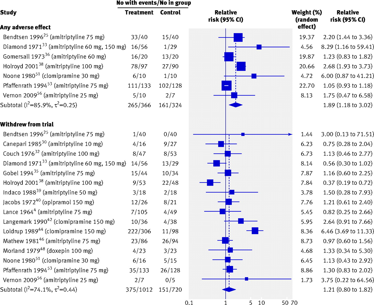 antidepressant vs placebo essay In one remarkable case, a participant in an antidepressant drug trial was given placebo tablets — and then swallowed 26 of them in a suicide attempt.