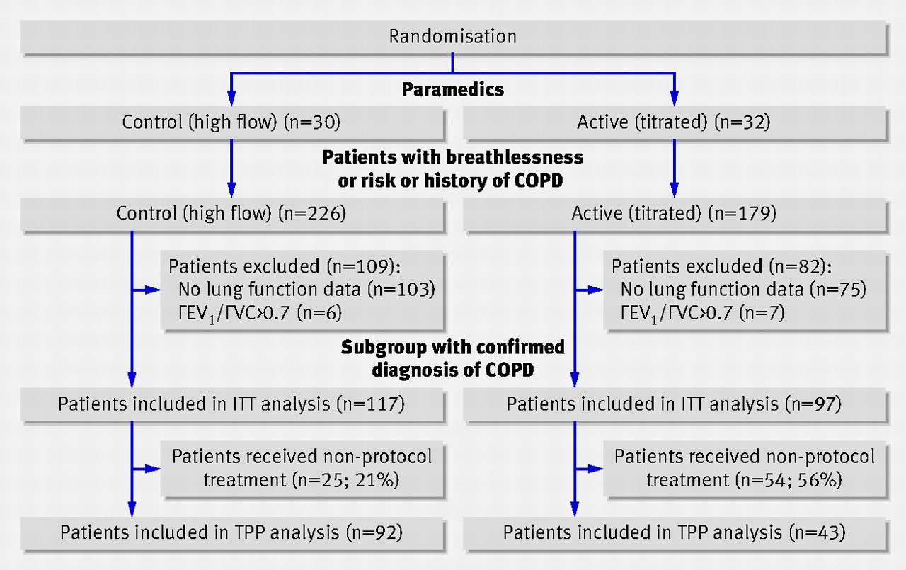 Effect of high flow oxygen on mortality in chronic