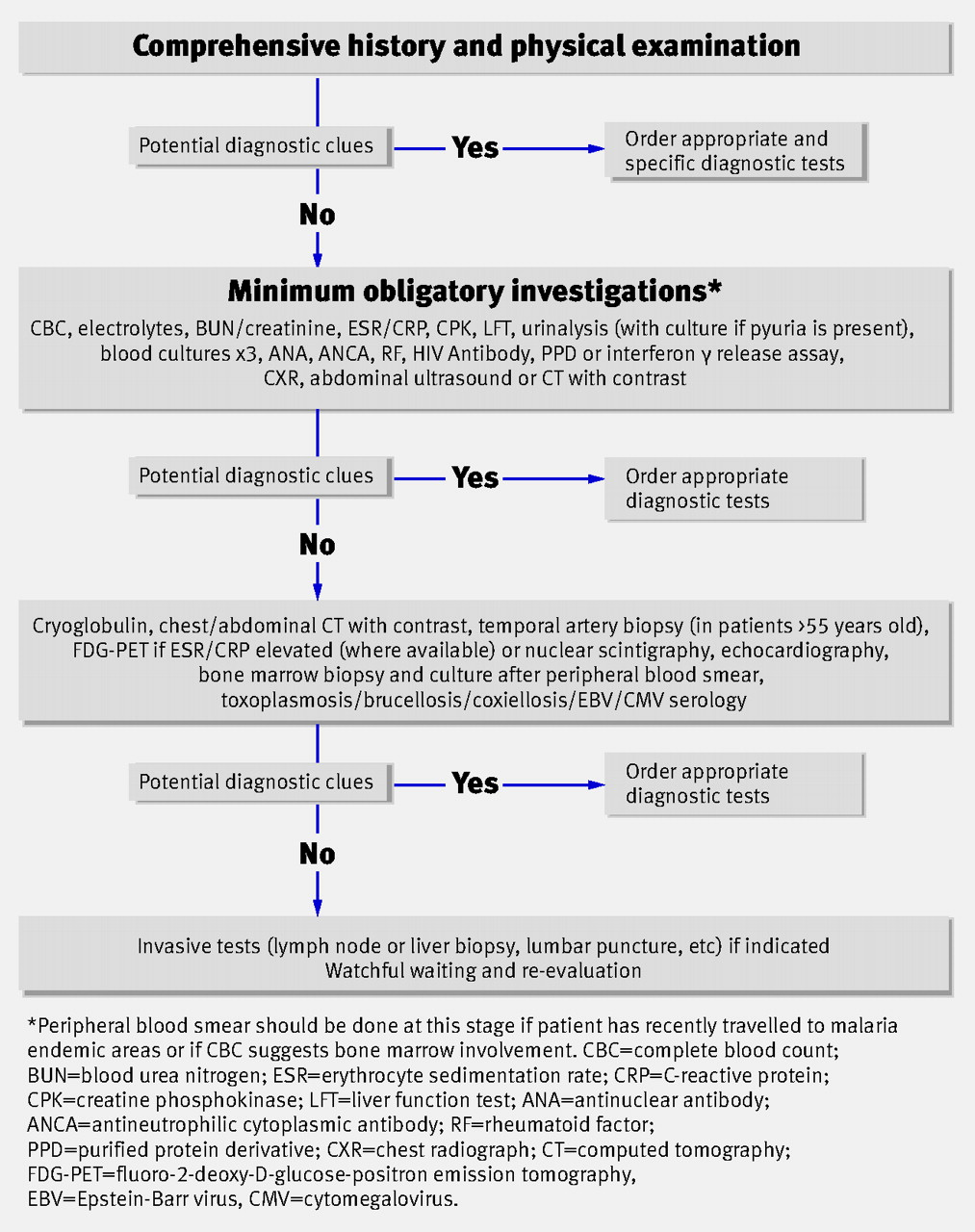 Investigating and managing pyrexia of unknown origin in