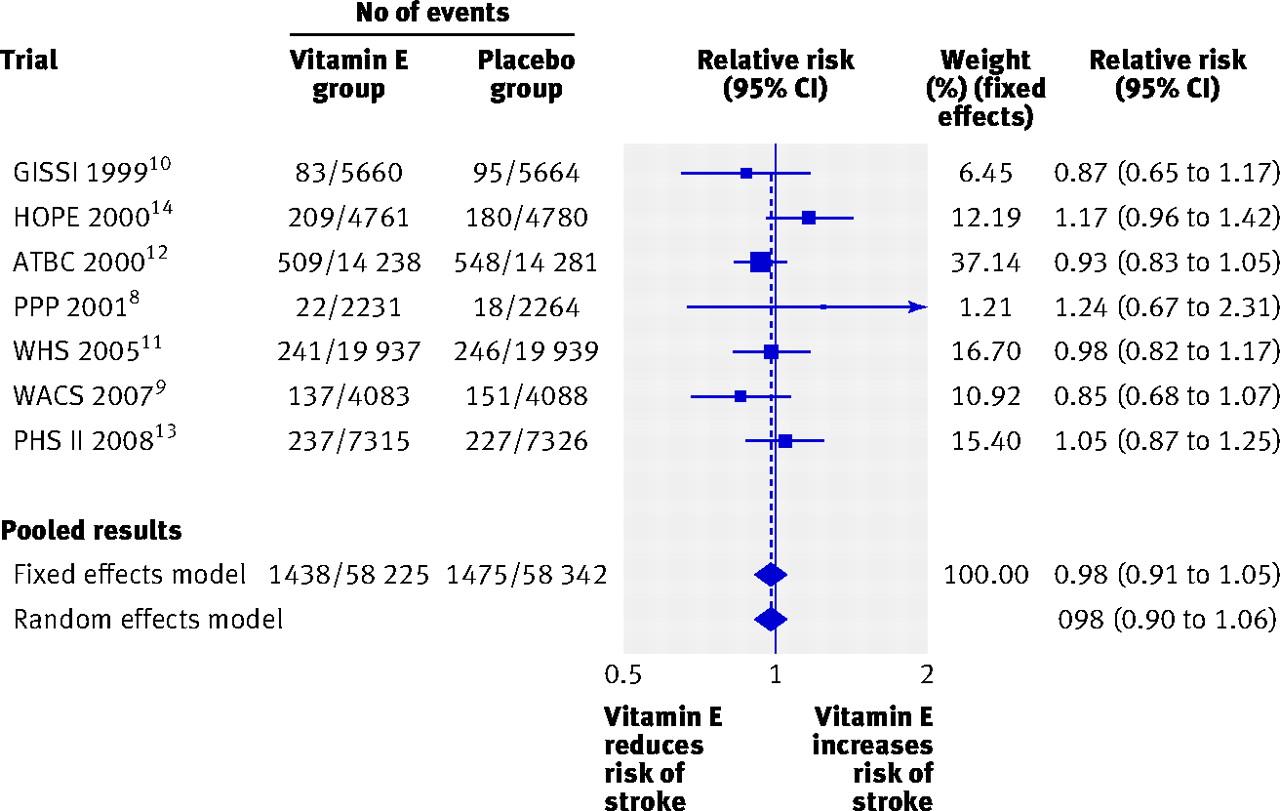 effects of vitamin e on stroke subtypes meta analysis of randomised