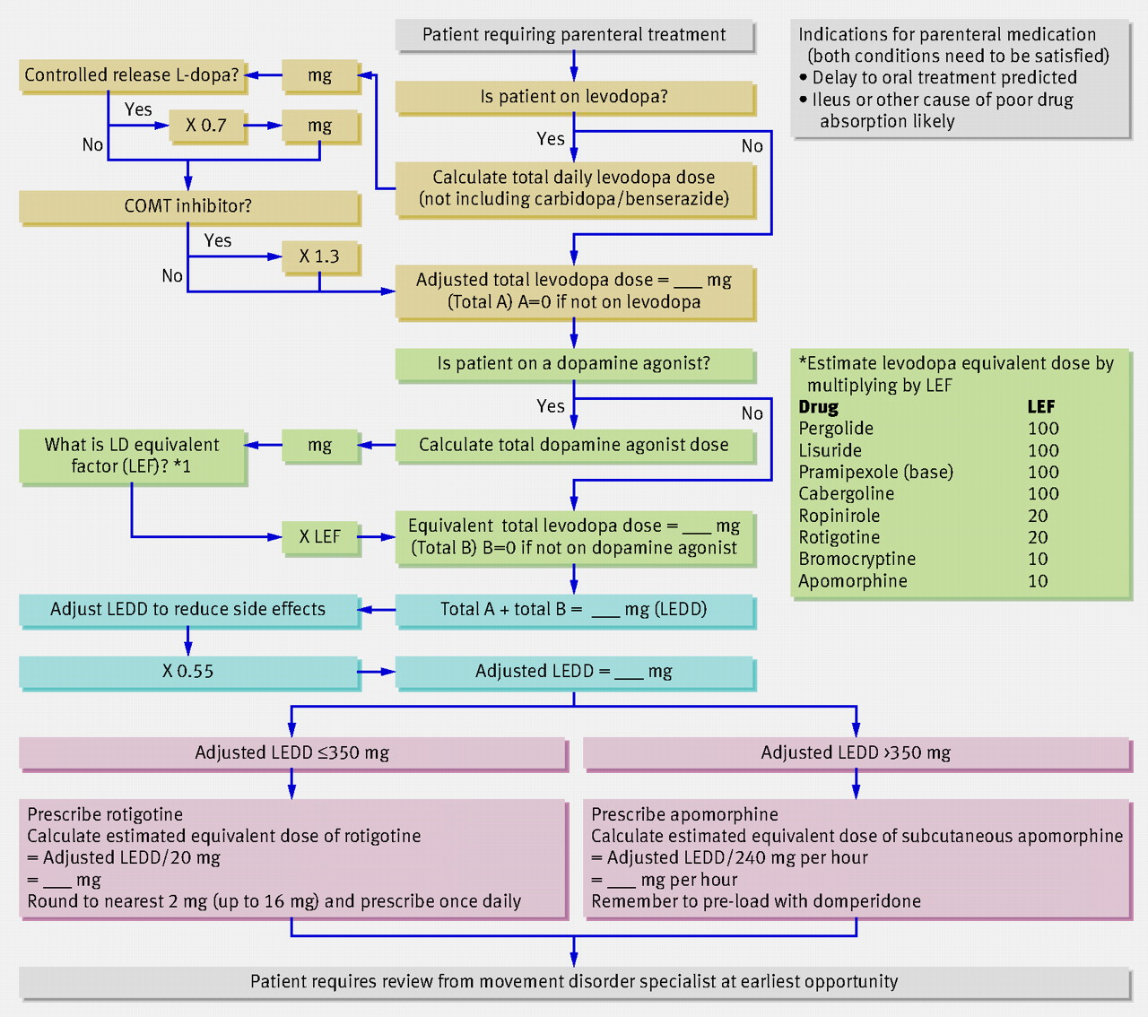 Managing Parkinson's Disease During Surgery