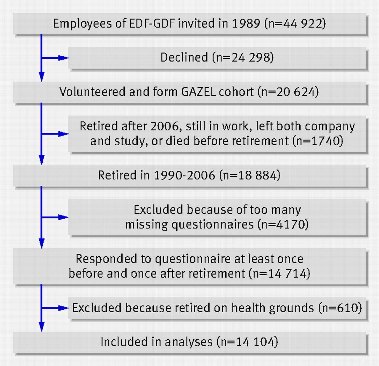 Self-rated health before and after retirement: findings ...