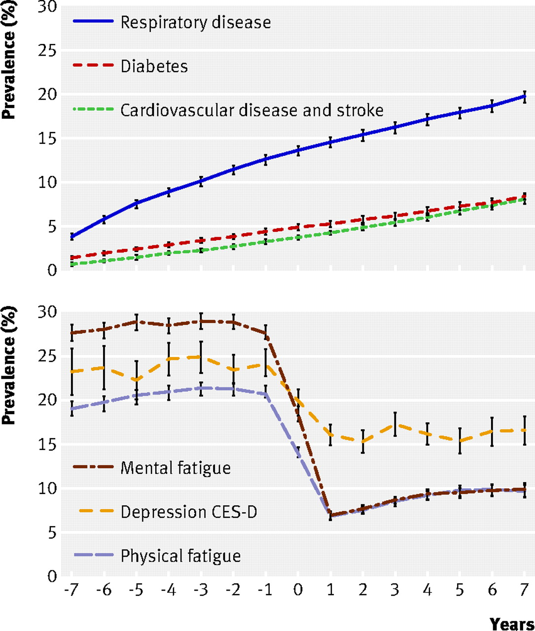Diseases Physical Ailments: Effect Of Retirement On Major Chronic Conditions And