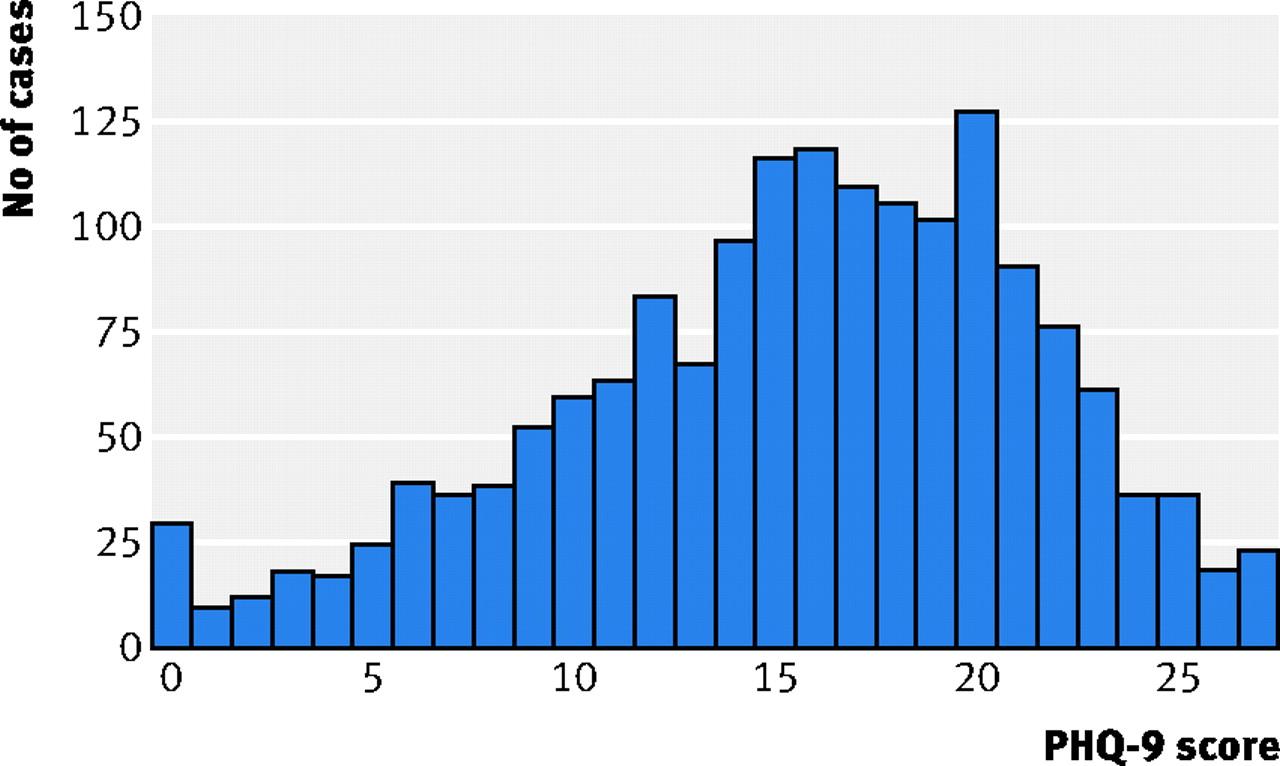Skewed distributions | The BMJ