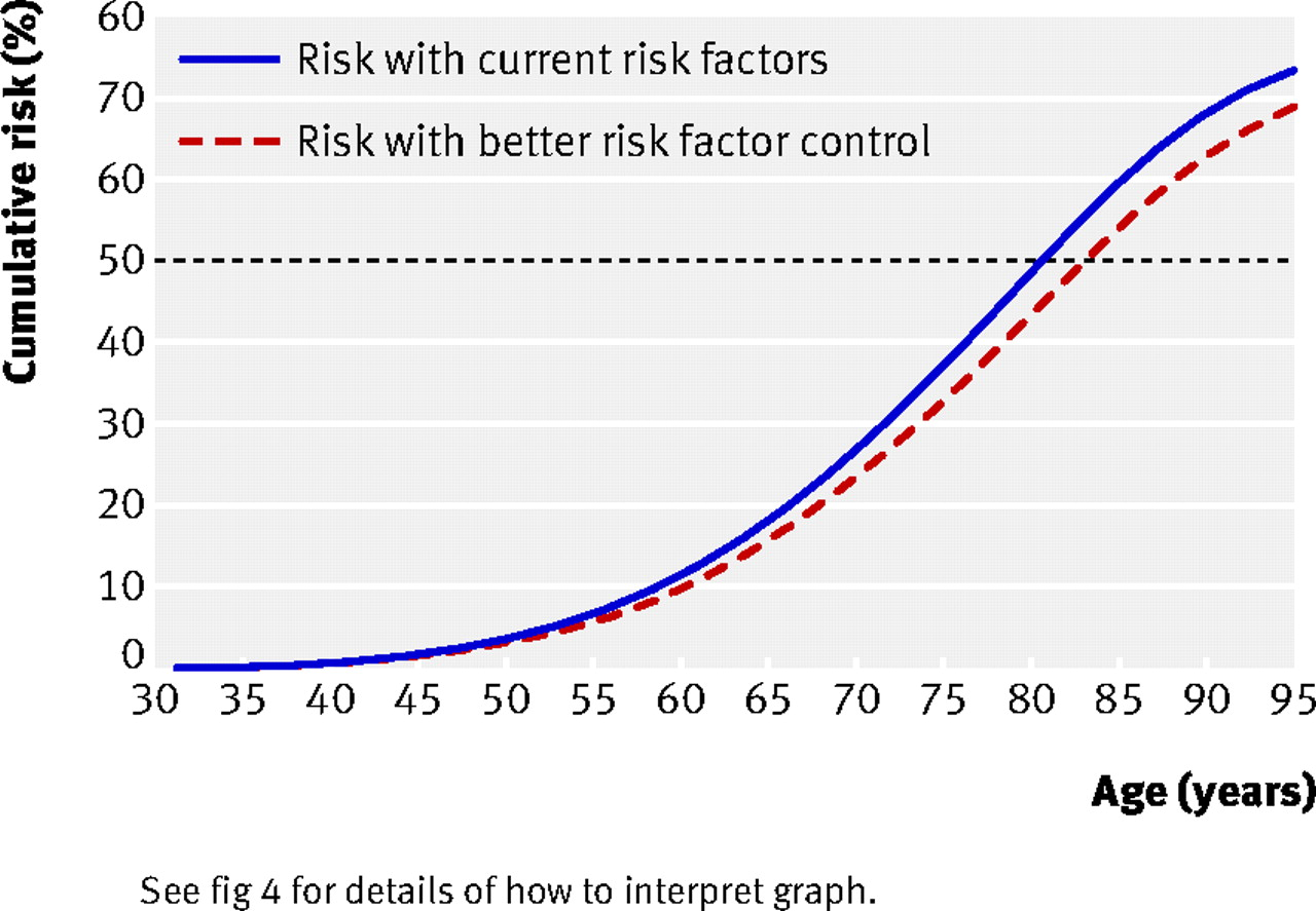 Derivation Validation And Evaluation Of A New Qrisk
