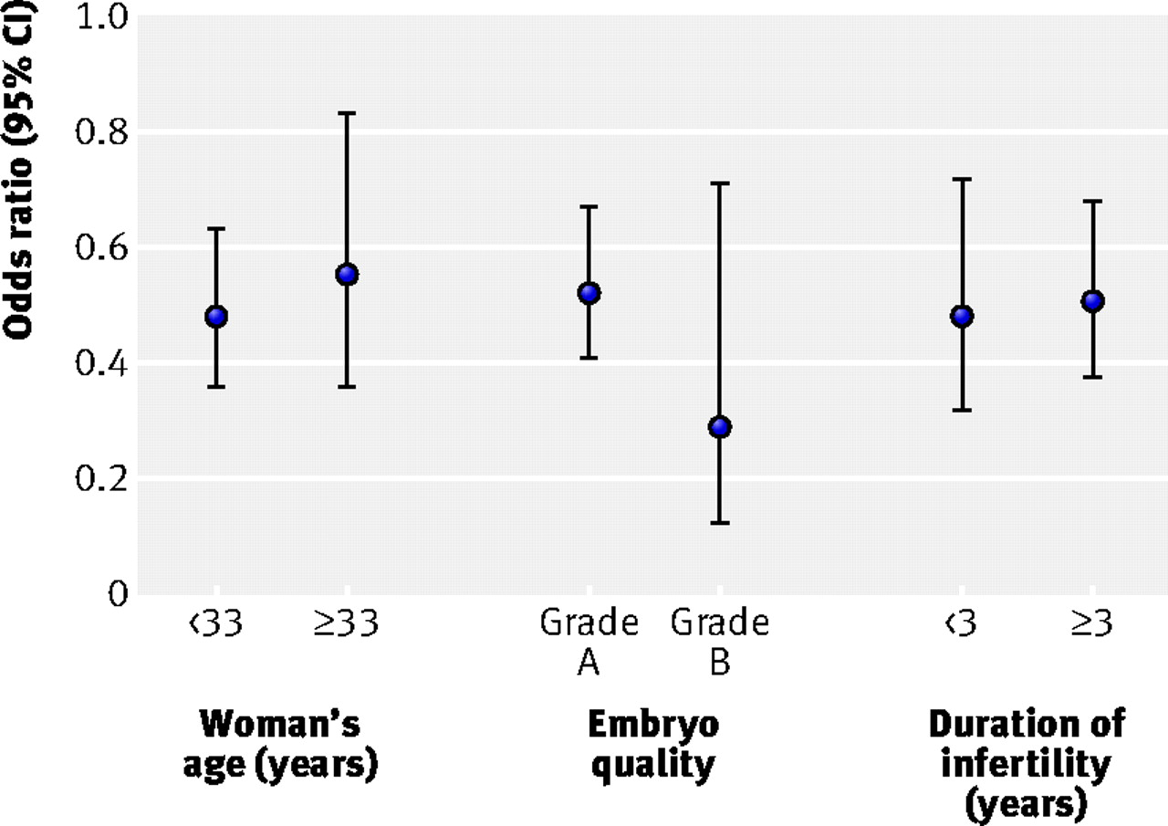 Clinical effectiveness of elective single versus double embryo