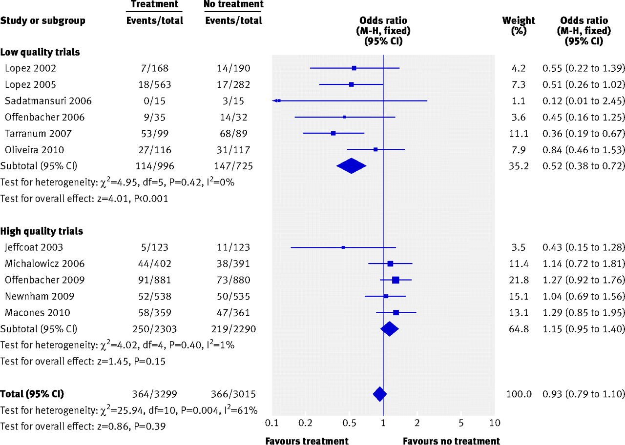 Obstetric Outcomes After Treatment Of Periodontal Disease During Blood Lancet Isi 100 28 G Fig 3 Meta Analysis Plot For Preterm Birth 37 Weeks Gestation M Hmantel Haenszel Model