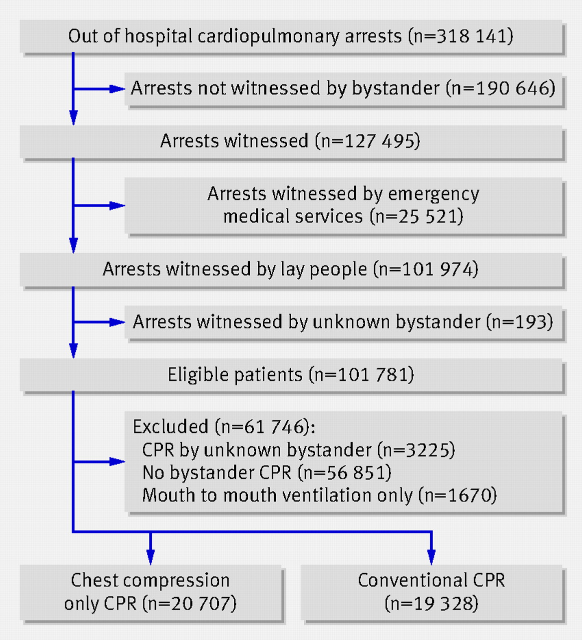 2015 - 2020 BLS Guideline Changes - ACLS, PALS, BLS, CPR ...