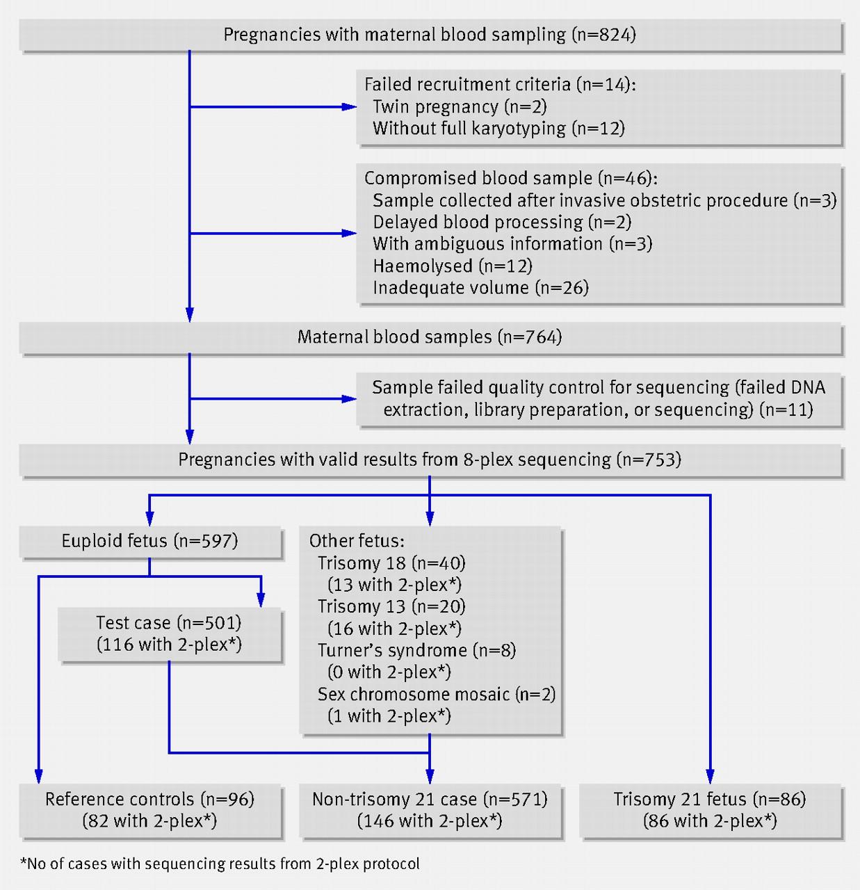 non invasive prenatal assessment of trisomy 21 by multiplexed