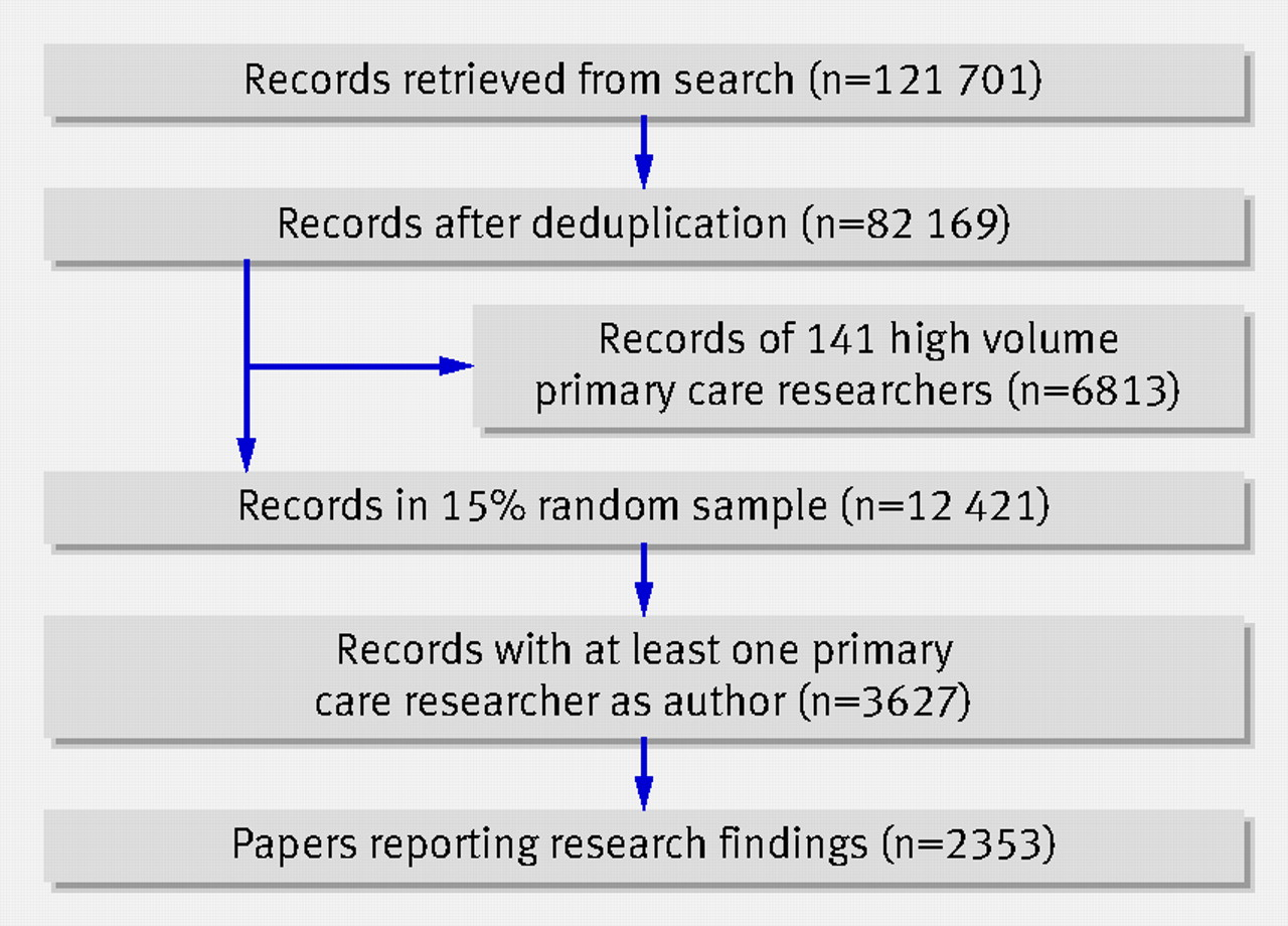 deduplication research papers