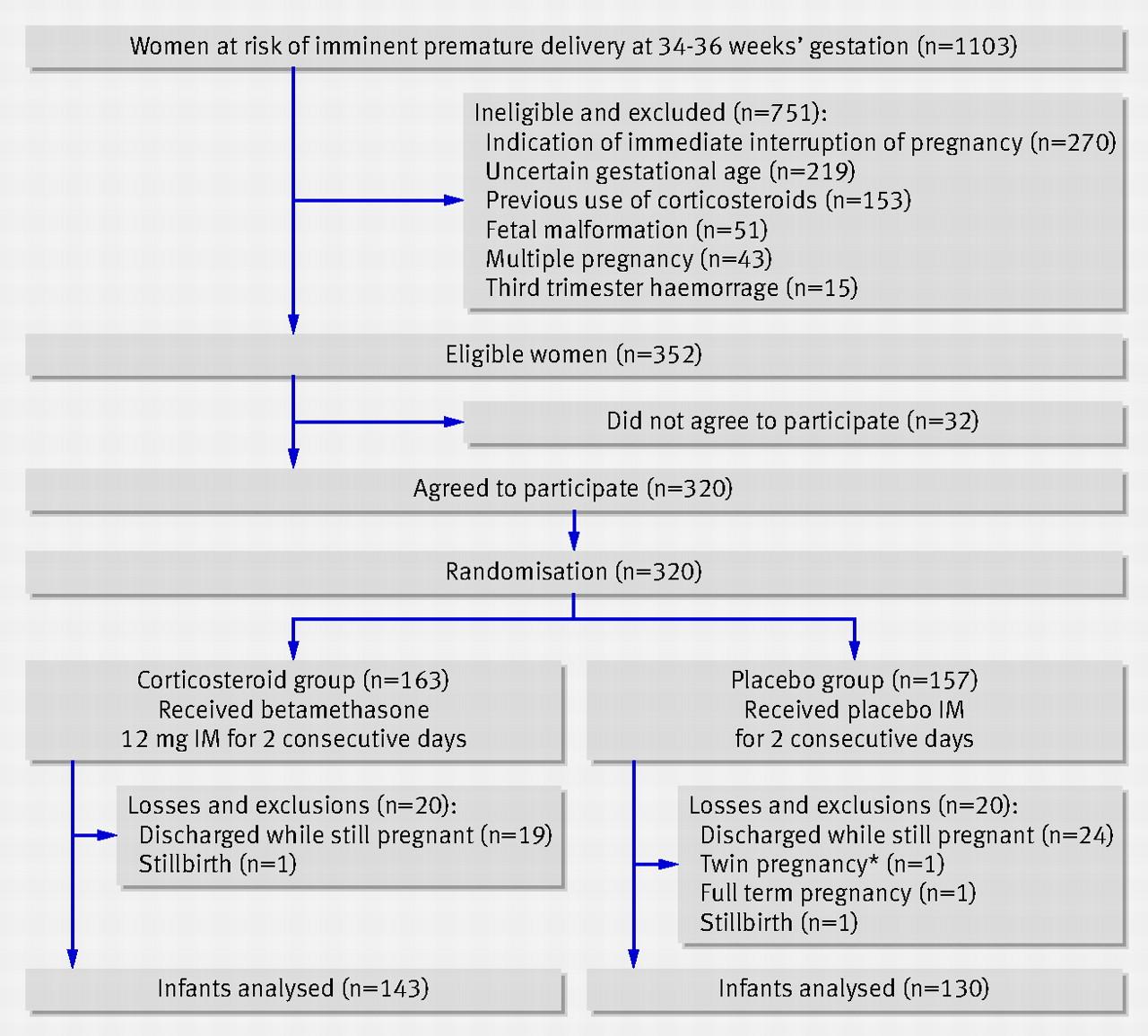 antenatal late preterm steroids trial