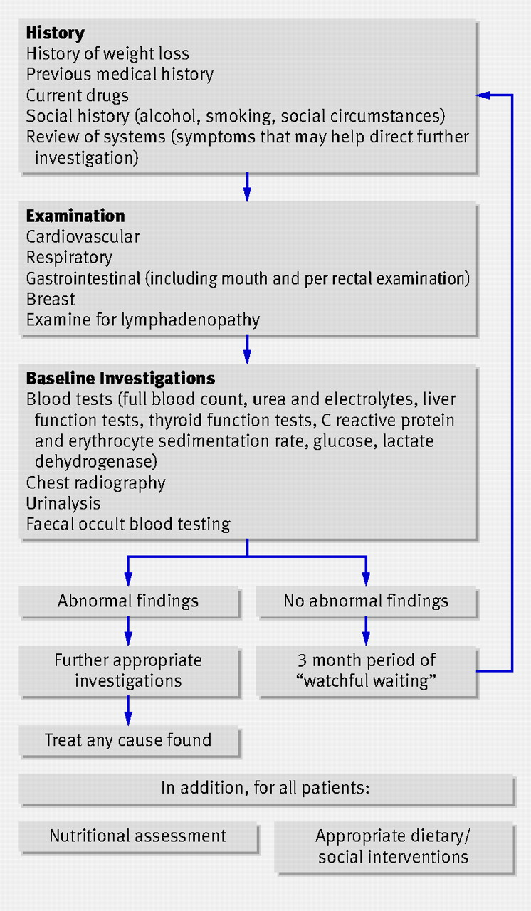 Investigation And Management Of Unintentional Weight Loss In Older Adults The Bmj