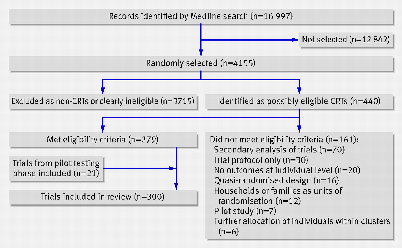 identification of sample of 300 cluster randomised trials crts included in review