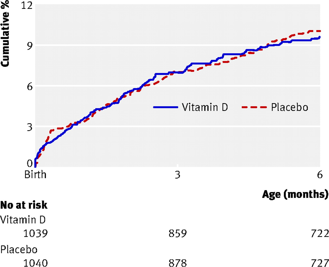 1adf6d2f Fig 2 Kaplan-Meier plot of time to admission to hospital or death of  infants receiving vitamin D supplementation or placebo