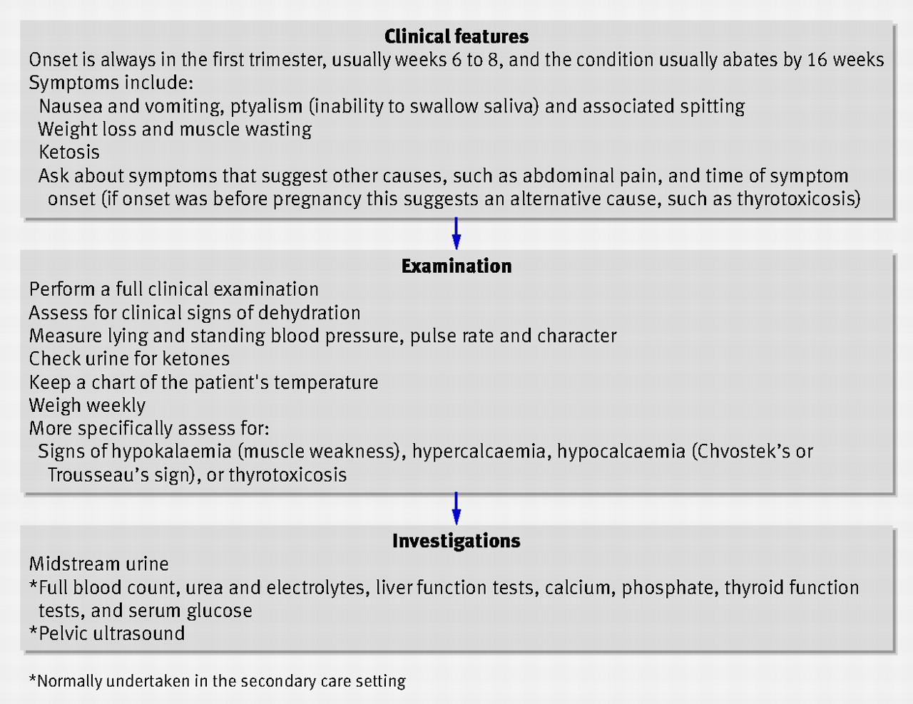Causes of vomiting