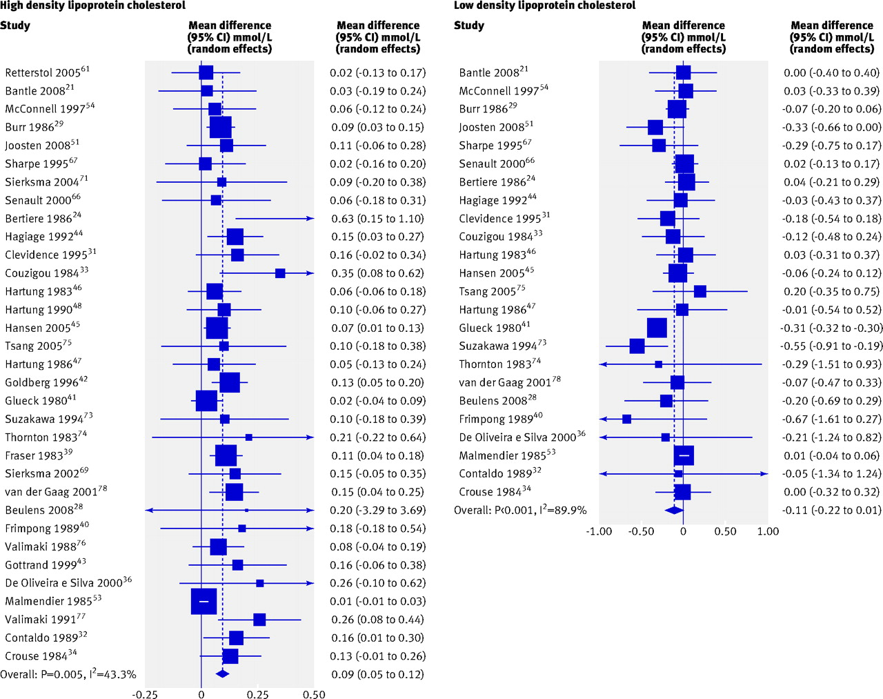 Effect of alcohol consumption on biological markers associated fig 2 forest plot of meta analysis random effects of effect of alcohol consumption on levels of high and low density lipoprotein cholesterol geenschuldenfo Choice Image