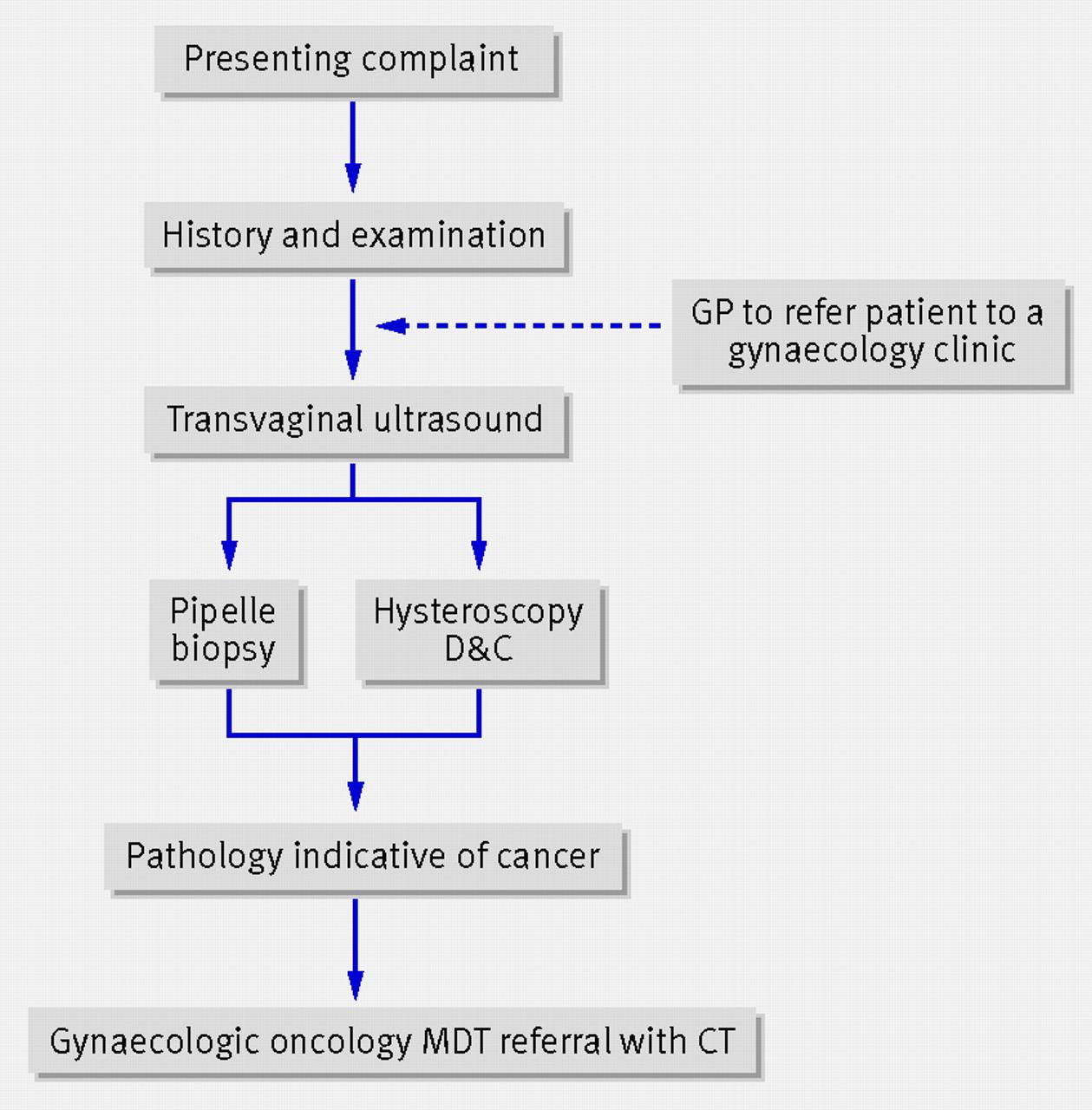 endometrial cancer bmj)
