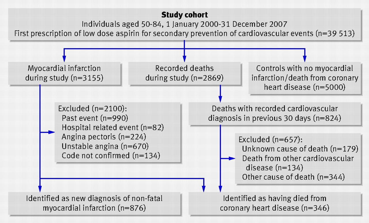 case study of myocardial infarction