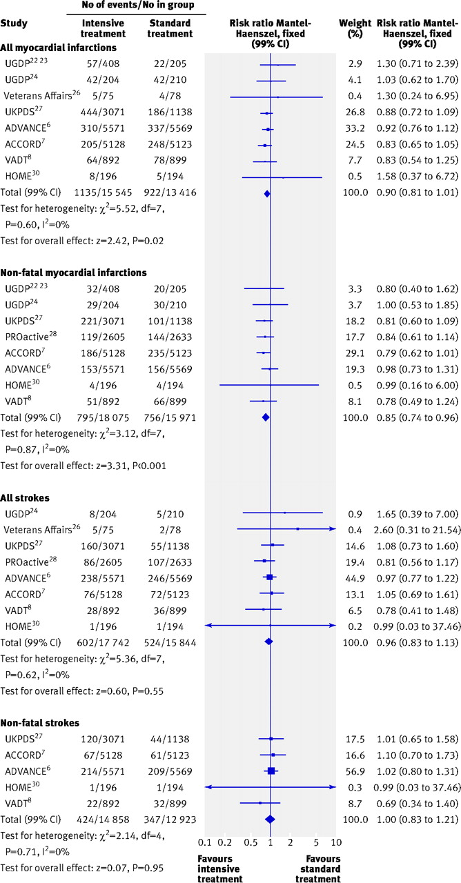 effect of intensive glucose lowering treatment on all cause