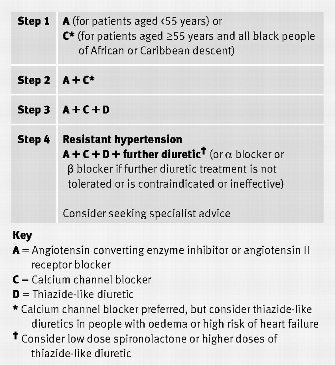 new drugs for hypertension