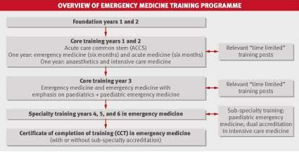 A career in emergency medicine | The BMJ