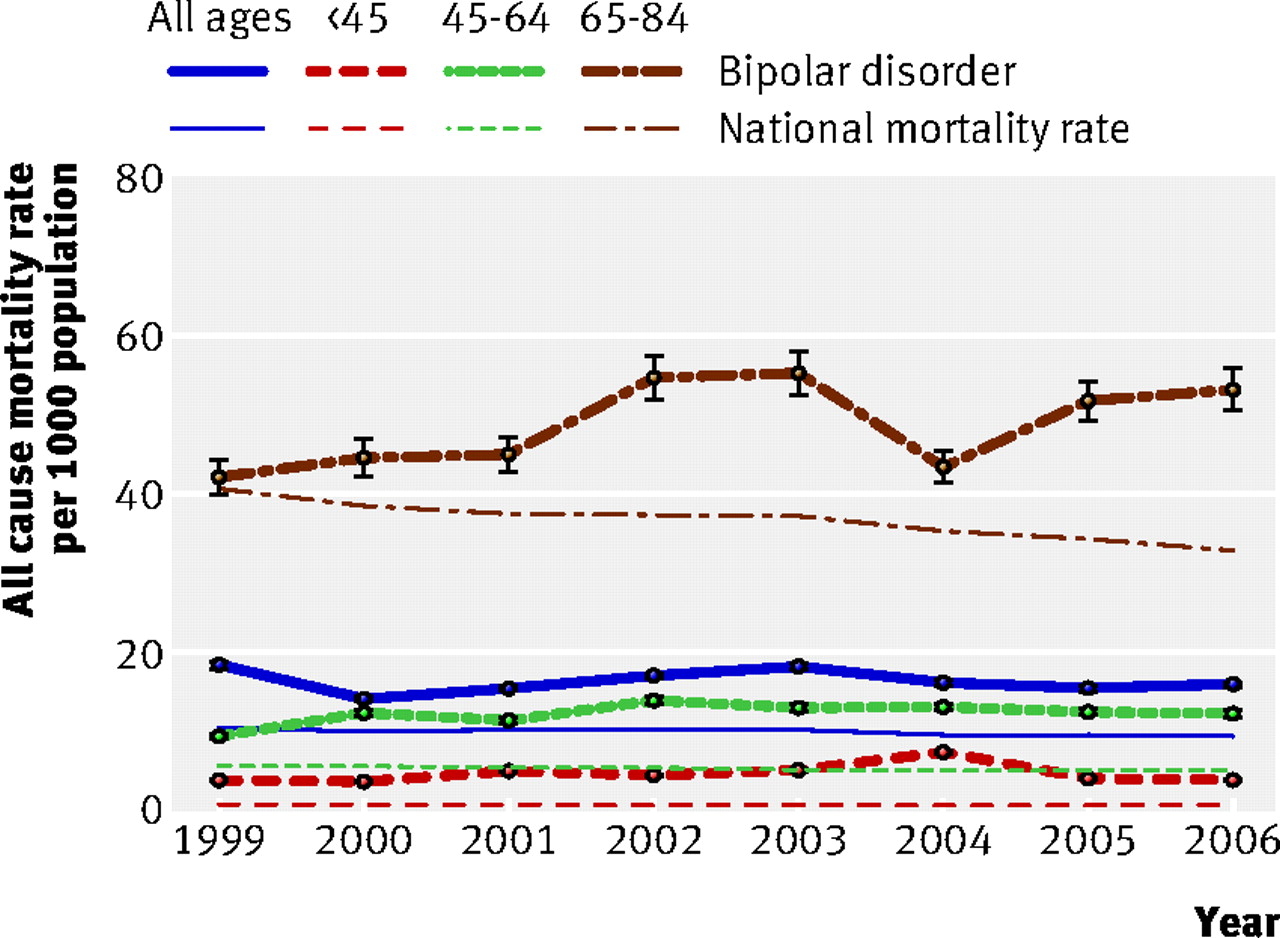bipolar type 2 case studies Bipolar disorder type ii although large-scale association studies of bipolar in this case, structural neuroimaging studies also show.