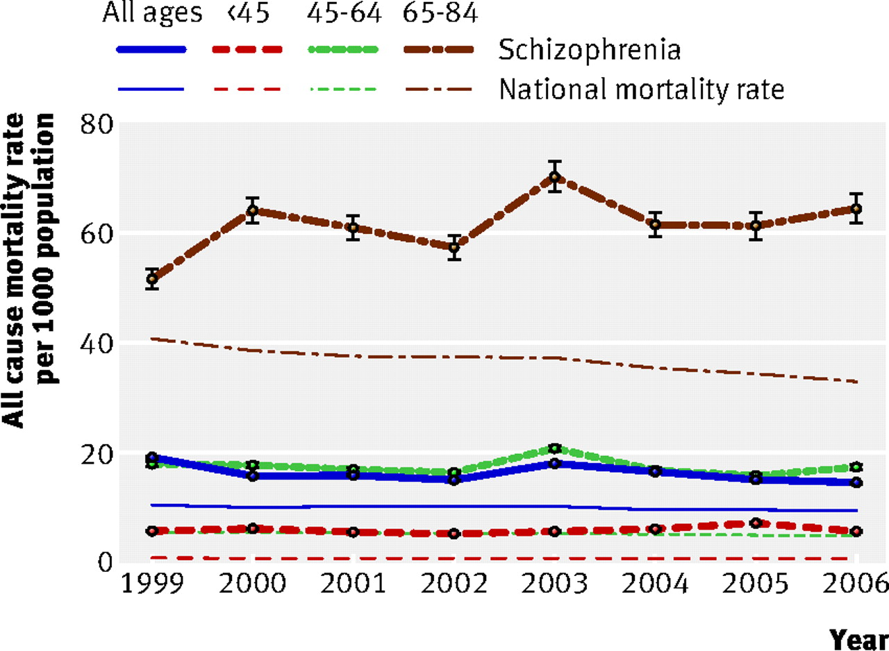 mortality after hospital discharge for people with