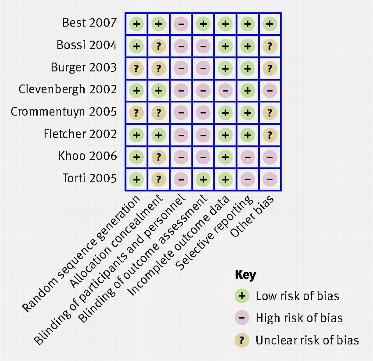 risk assessment essay
