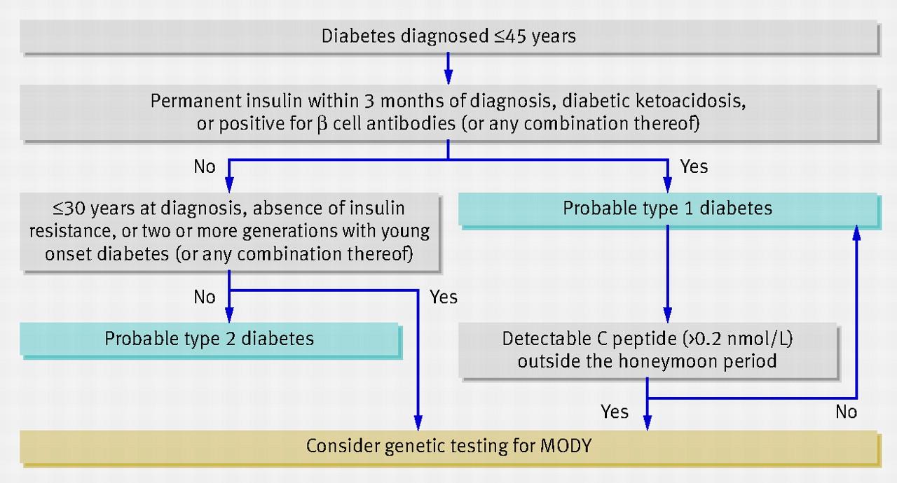 Mature onset diabetes mellitus