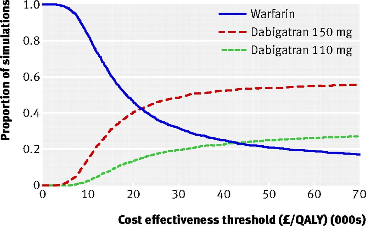 How Much Warfarin Cost