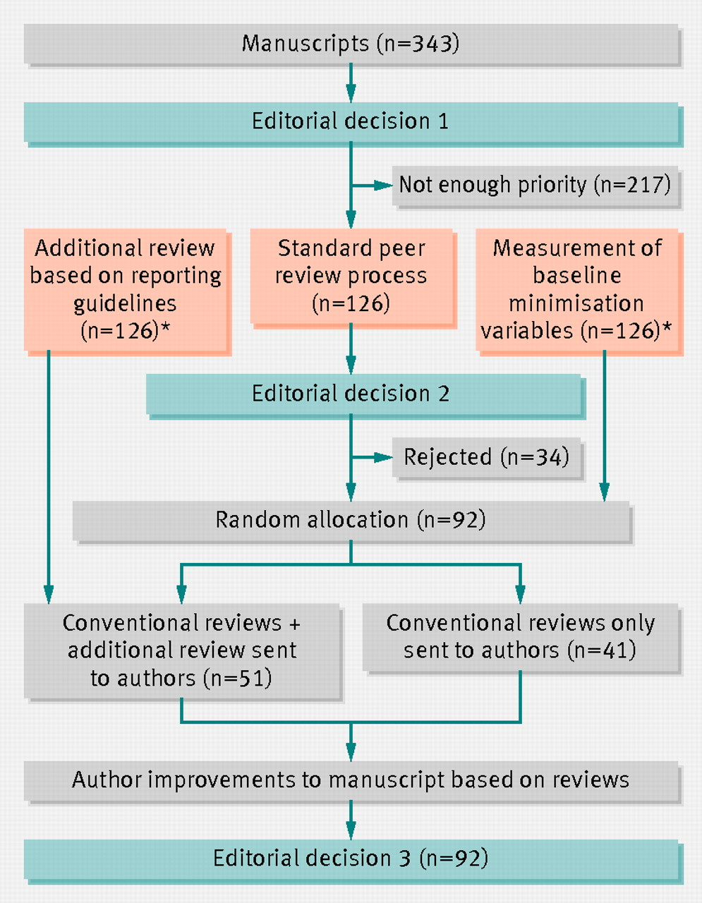 effect of using reporting guidelines during peer review on quality of final manuscripts