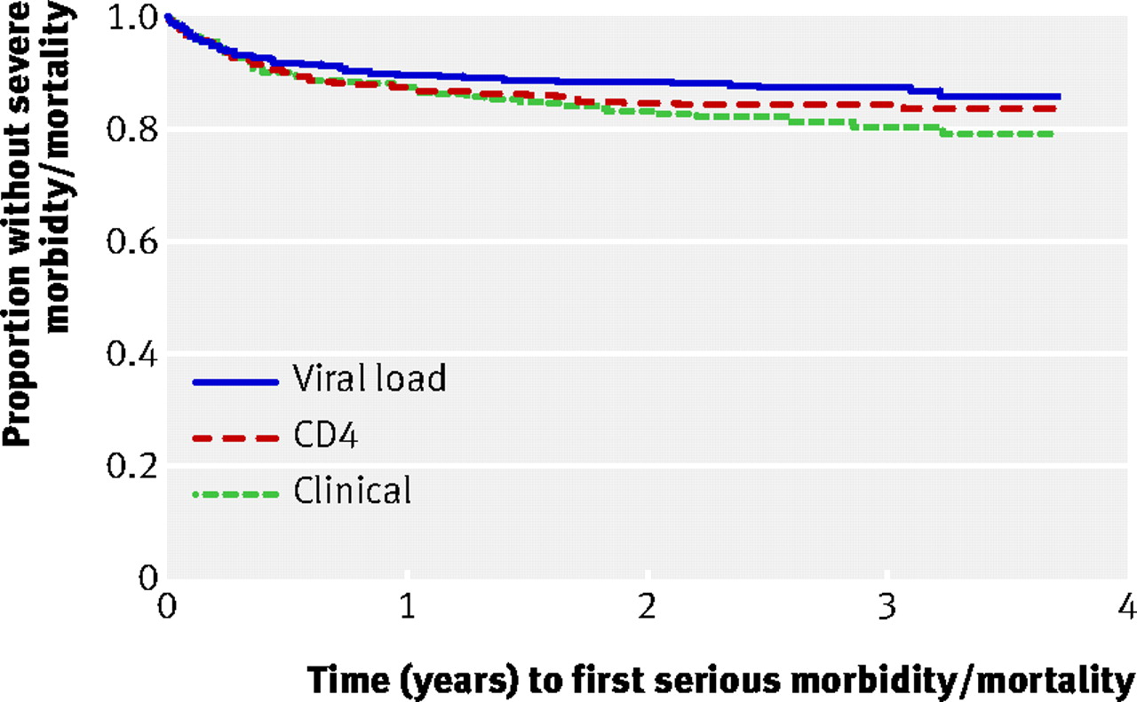 utility of routine viral load  cd4 cell count  and clinical monitoring among adults with hiv