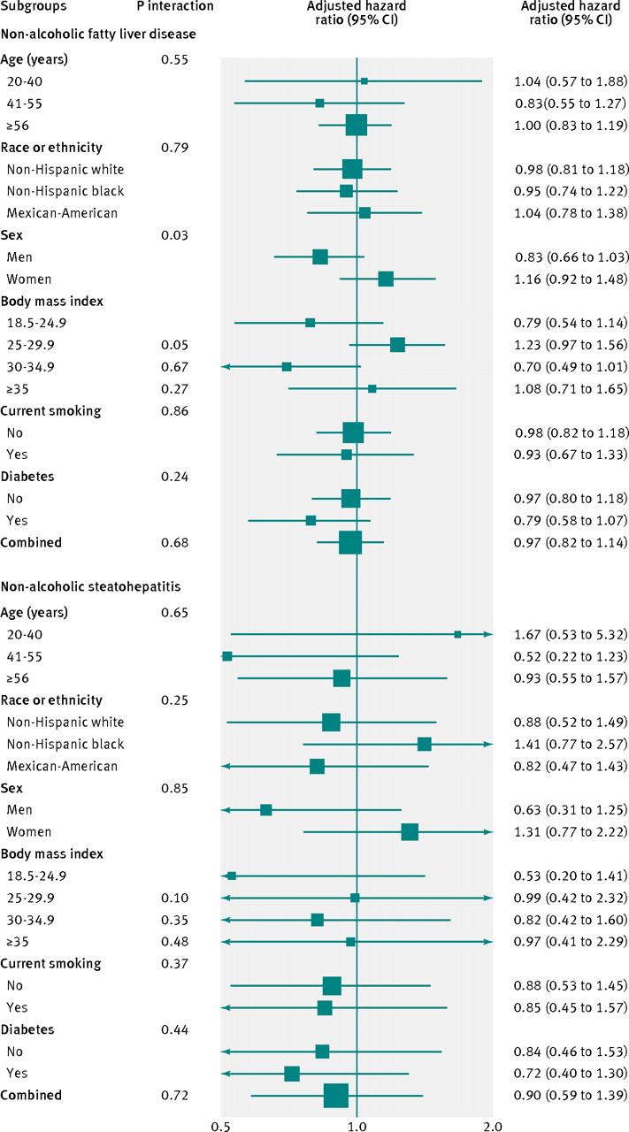 Non-alcoholic fatty liver disease and mortality among US adults
