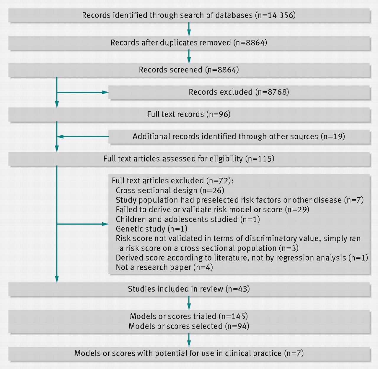Review of literature on diabetes mellitus