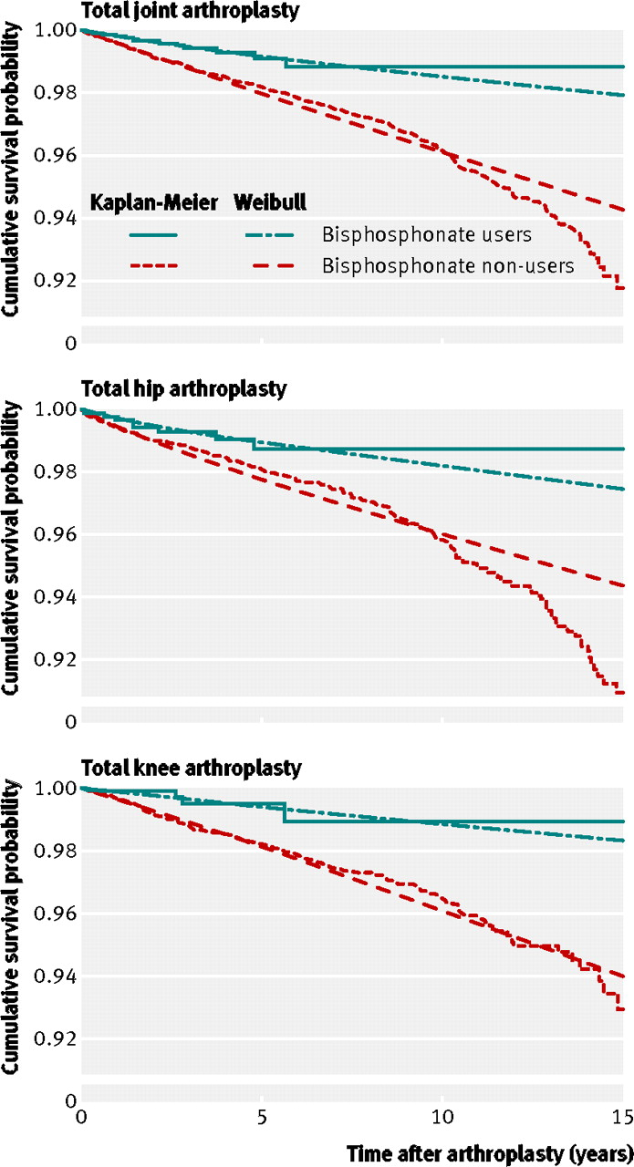 Association between bisphosphonate use and implant survival