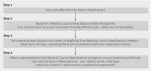 Working as a junior doctor in New Zealand   The BMJ