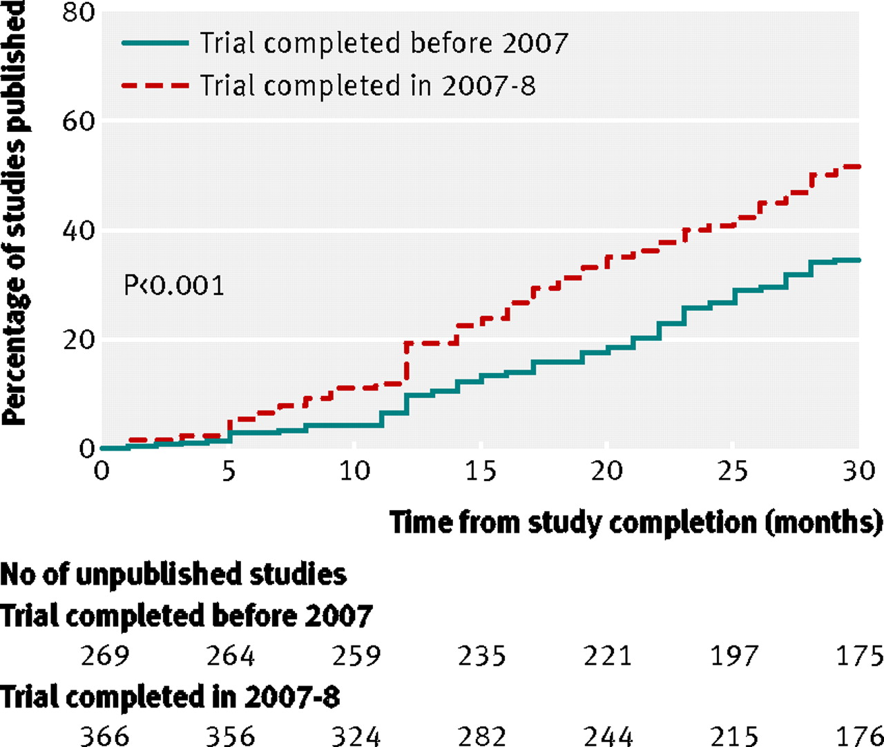 Publication of NIH funded trials registered in ClinicalTrials gov