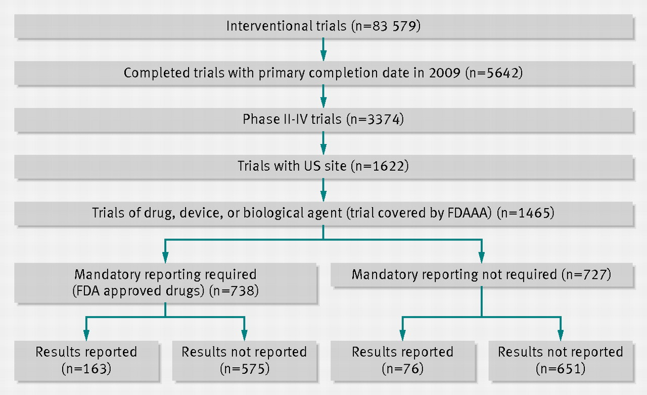 compliance with mandatory reporting of clinical trial results on