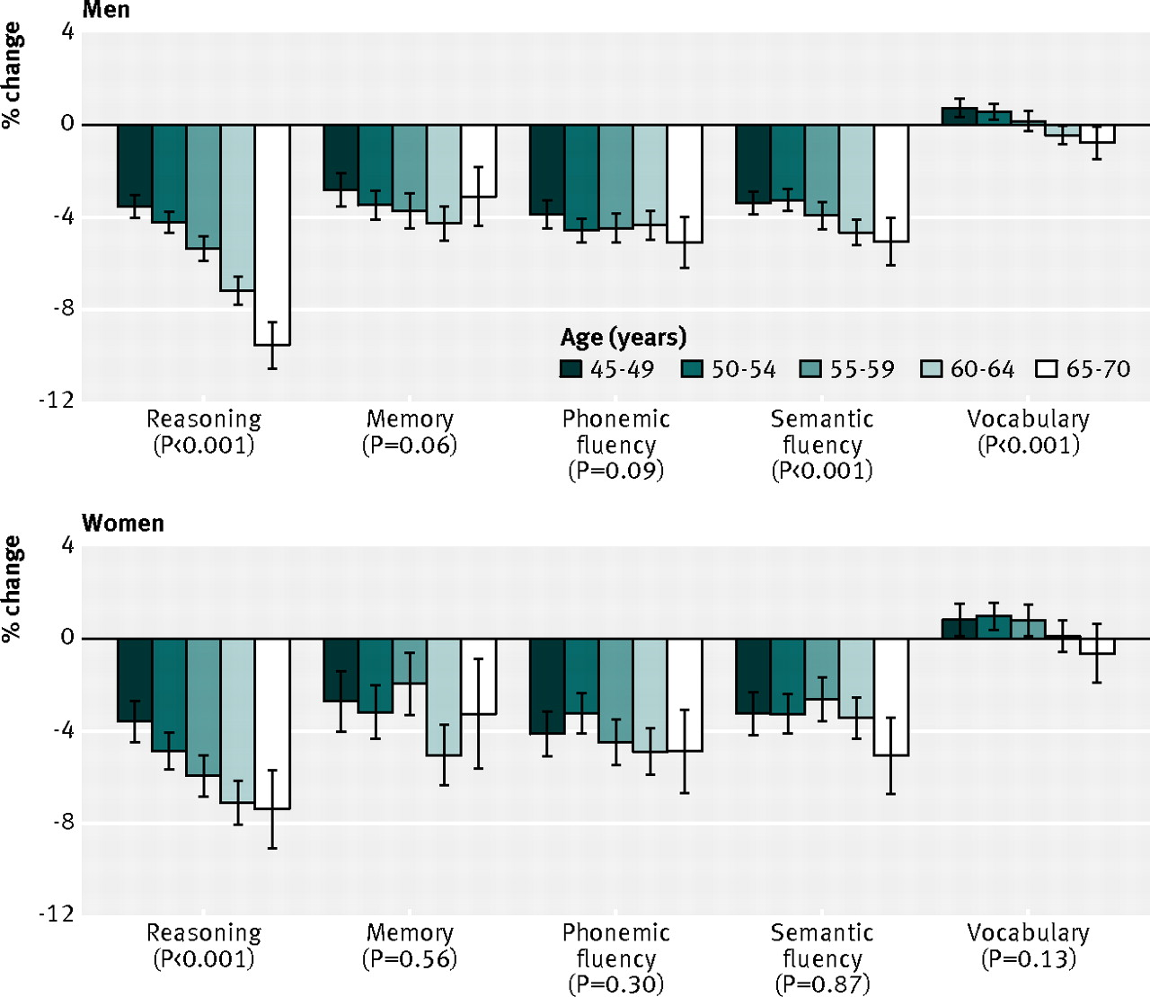 Timing of onset of cognitive decline: results from Whitehall