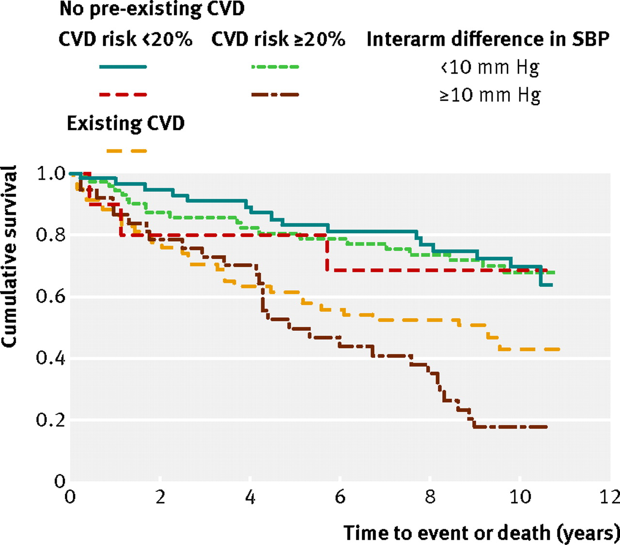 The difference in blood pressure readings between arms and download figure nvjuhfo Gallery